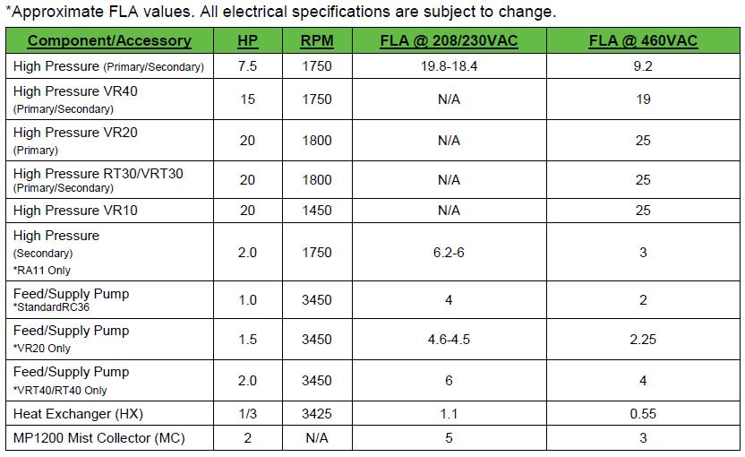 Electrical Specs 2